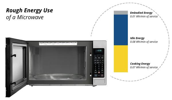 Most Energy Efficient Microwave Bestmicrowave