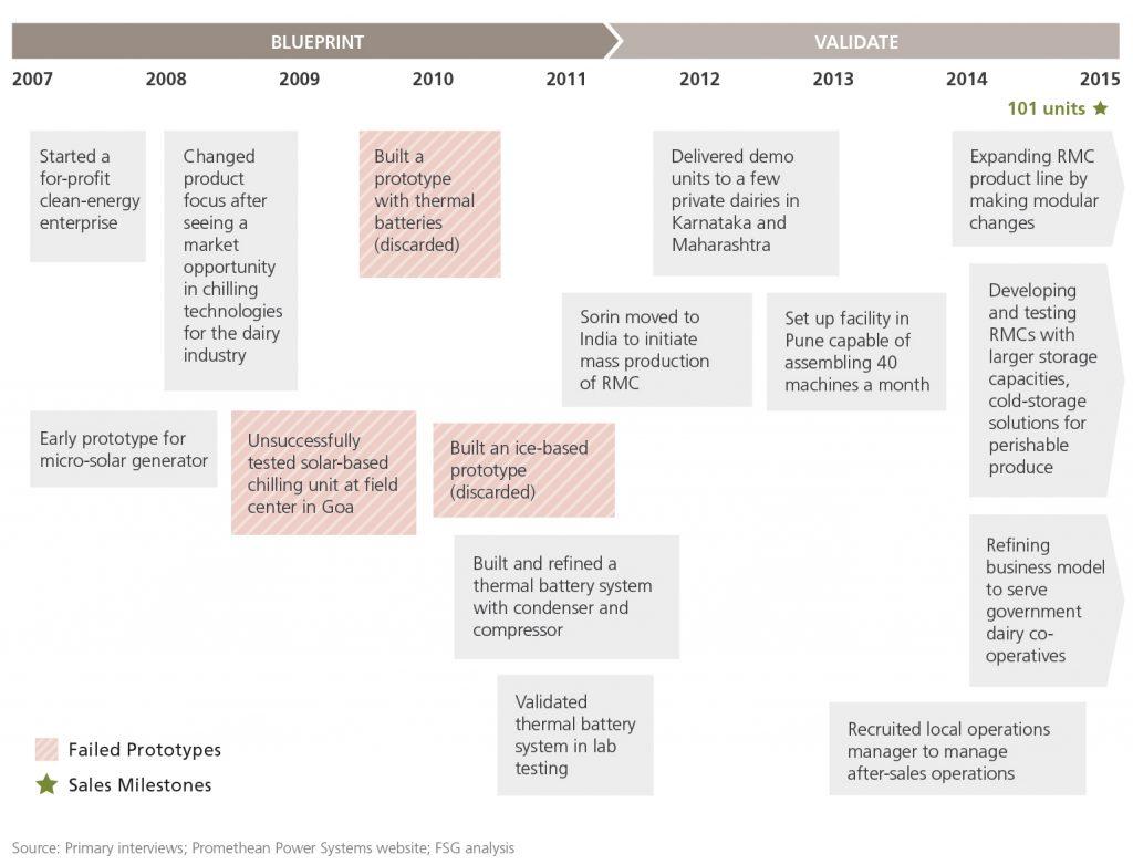 Figure4_Timeline