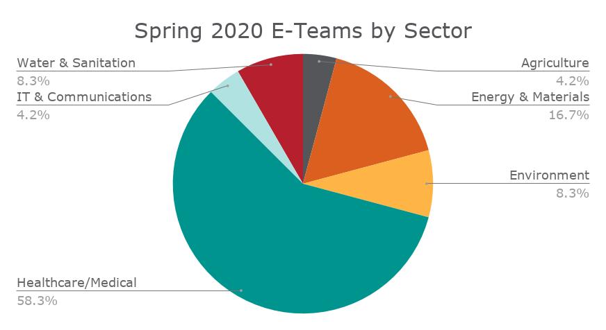 e-team grants
