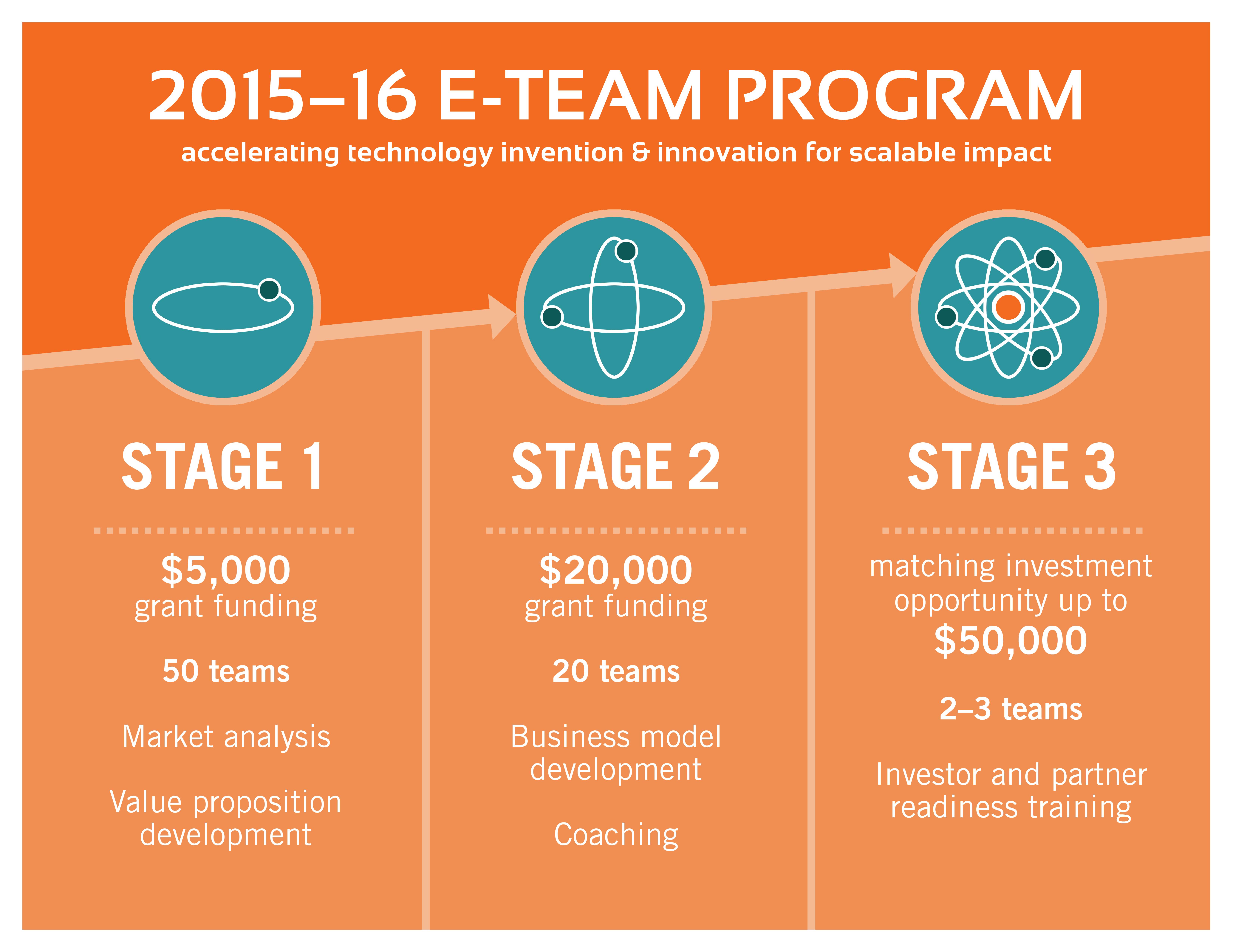 e-team_2015-2016_infographic